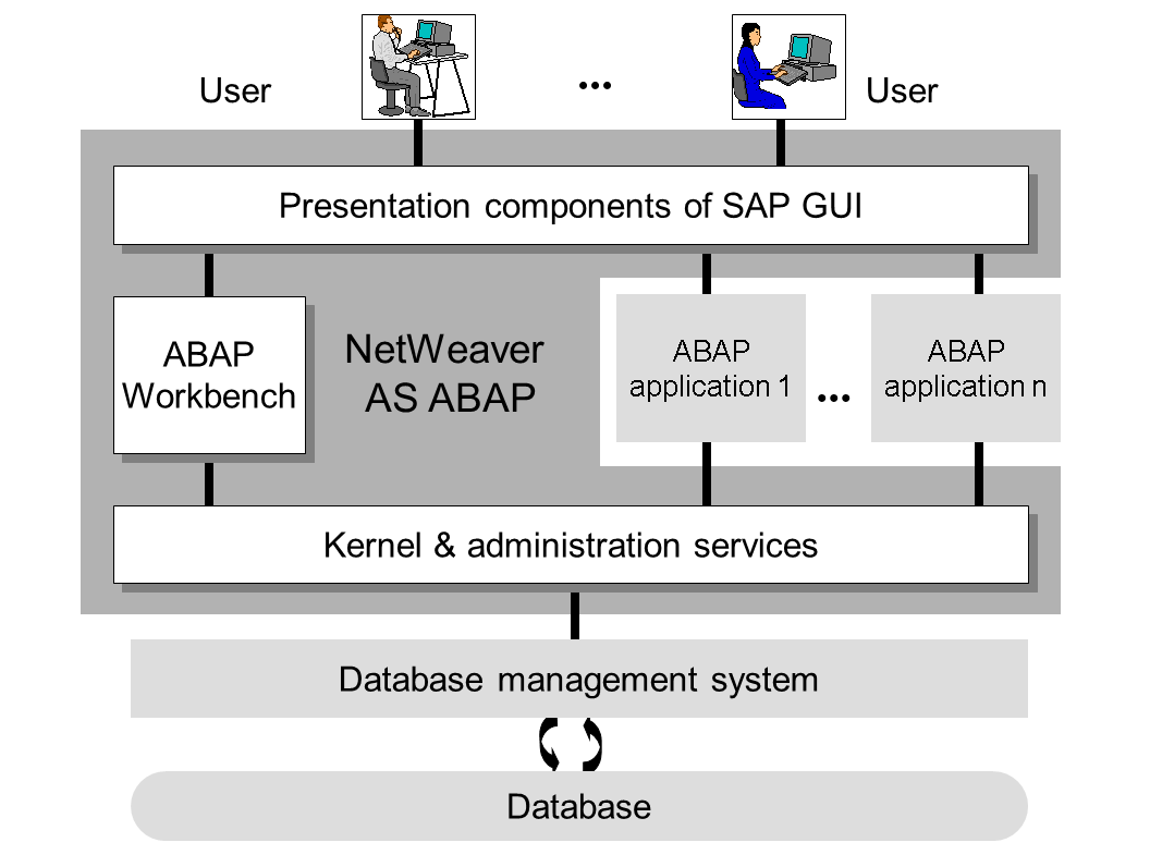 block diagram 1 s Компьютерный язык abap/4. abap development tools for sap ...
